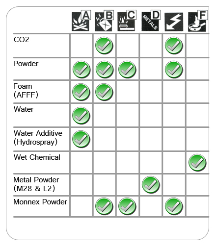 fire extinguisher selection chart pdf